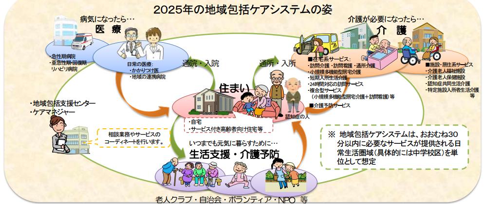 2025年の地域包括ケアシステムの姿