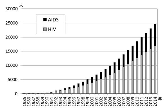 エイズ患者数の推移