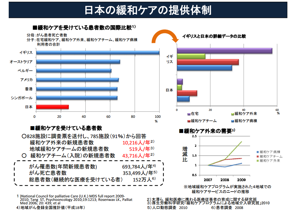 日本の緩和ケアの提供体制