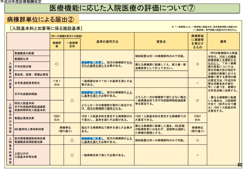 診療報酬改定、病棟群単位による届出2