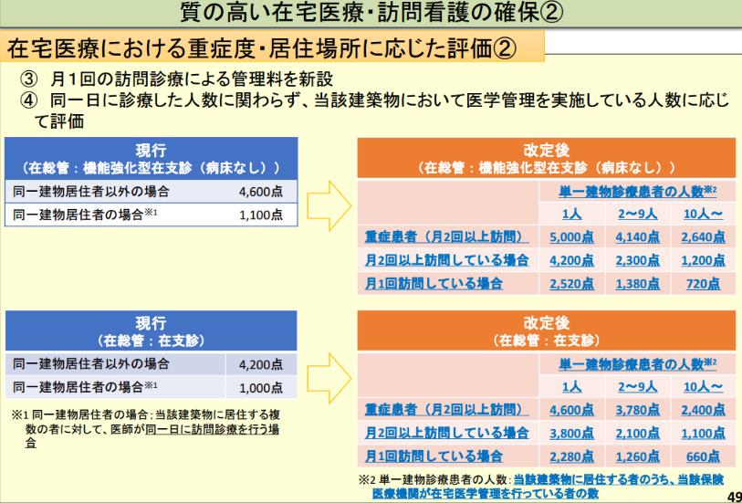 在宅医療における重症度・居住場所に応じた評価2